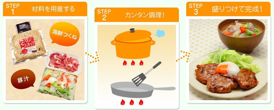 ヨシケイのミールキット「キットde楽」の作り方