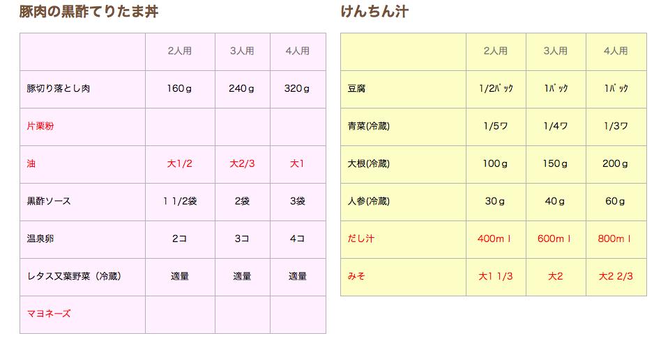 ヨシケイのプチママコースで離乳食を作るレシピ